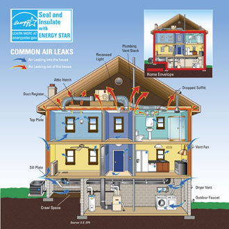 Air Leaks, Copyright EnergyStar